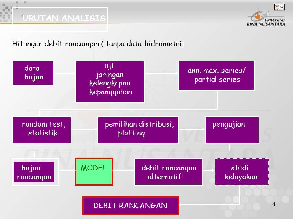 4 URUTAN ANALISIS Hitungan debit rancangan ( tanpa data hidrometri) data hujan uji jaringan kelengkapan kepanggahan ann. max. series/ partial series r