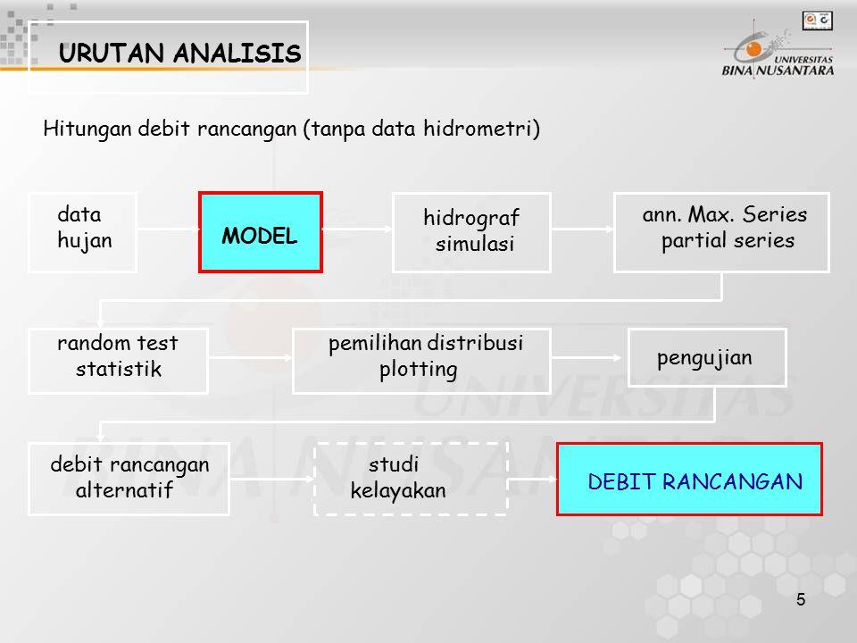 5 URUTAN ANALISIS Hitungan debit rancangan (tanpa data hidrometri) data hujan MODEL hidrograf simulasi ann. Max. Series partial series random test sta