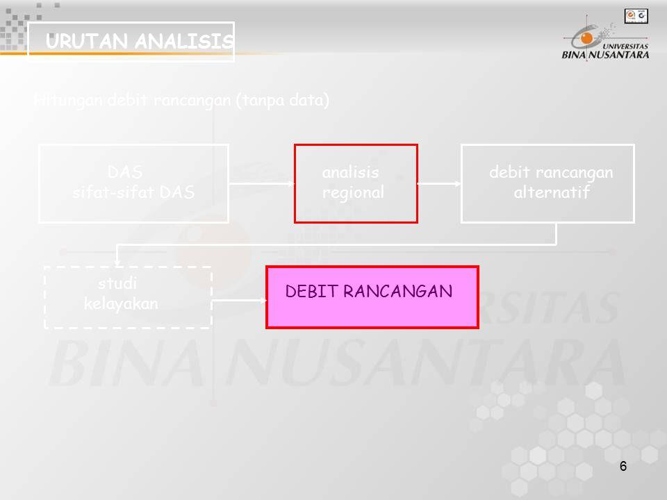 6 URUTAN ANALISIS Hitungan debit rancangan (tanpa data) DAS sifat-sifat DAS analisis regional debit rancangan alternatif studi kelayakan DEBIT RANCANG