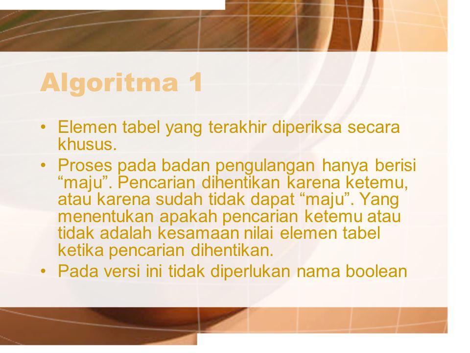 Algoritma 1 Elemen tabel yang terakhir diperiksa secara khusus.