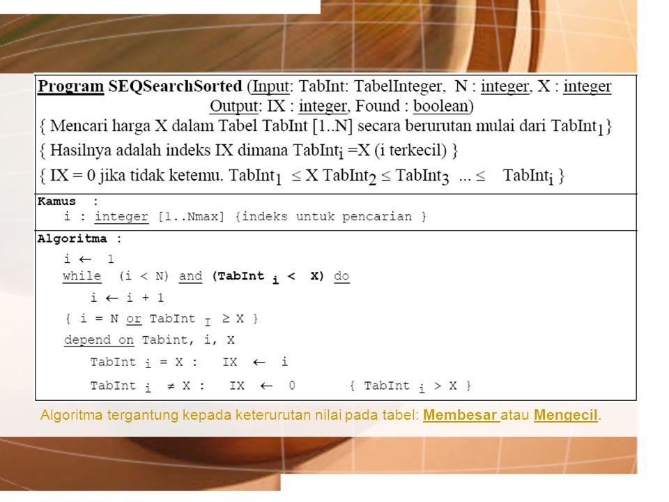 Algoritma tergantung kepada keterurutan nilai pada tabel: Membesar atau Mengecil.