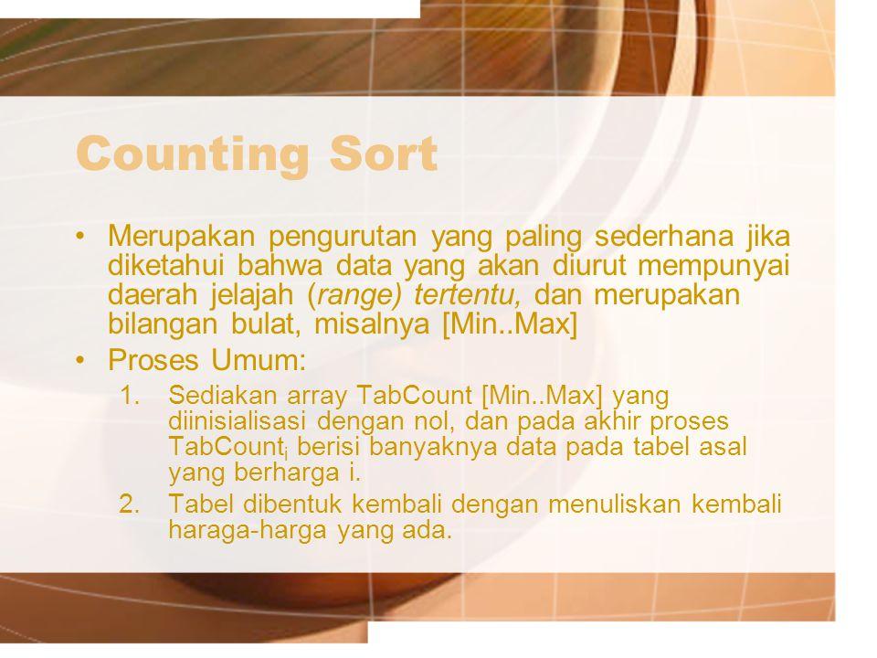 Counting Sort Merupakan pengurutan yang paling sederhana jika diketahui bahwa data yang akan diurut mempunyai daerah jelajah (range) tertentu, dan merupakan bilangan bulat, misalnya [Min..Max] Proses Umum: 1.Sediakan array TabCount [Min..Max] yang diinisialisasi dengan nol, dan pada akhir proses TabCount i berisi banyaknya data pada tabel asal yang berharga i.