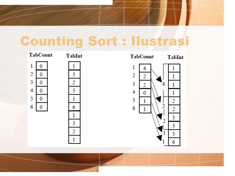 Counting Sort : Ilustrasi