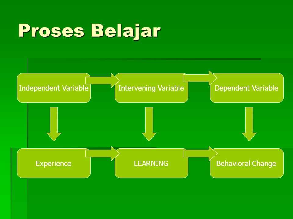 Proses Belajar Independent VariableIntervening VariableDependent Variable ExperienceLEARNINGBehavioral Change