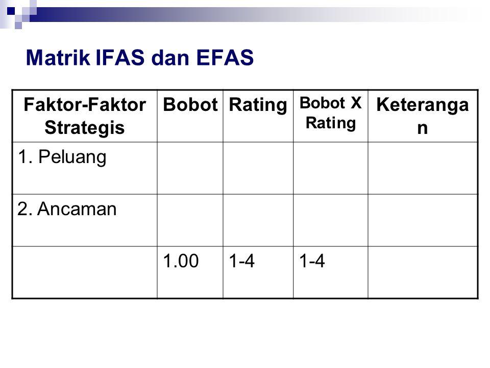 Matrik IFAS dan EFAS Faktor-Faktor Strategis BobotRating Bobot X Rating Keteranga n 1. Peluang 2. Ancaman 1.001-4