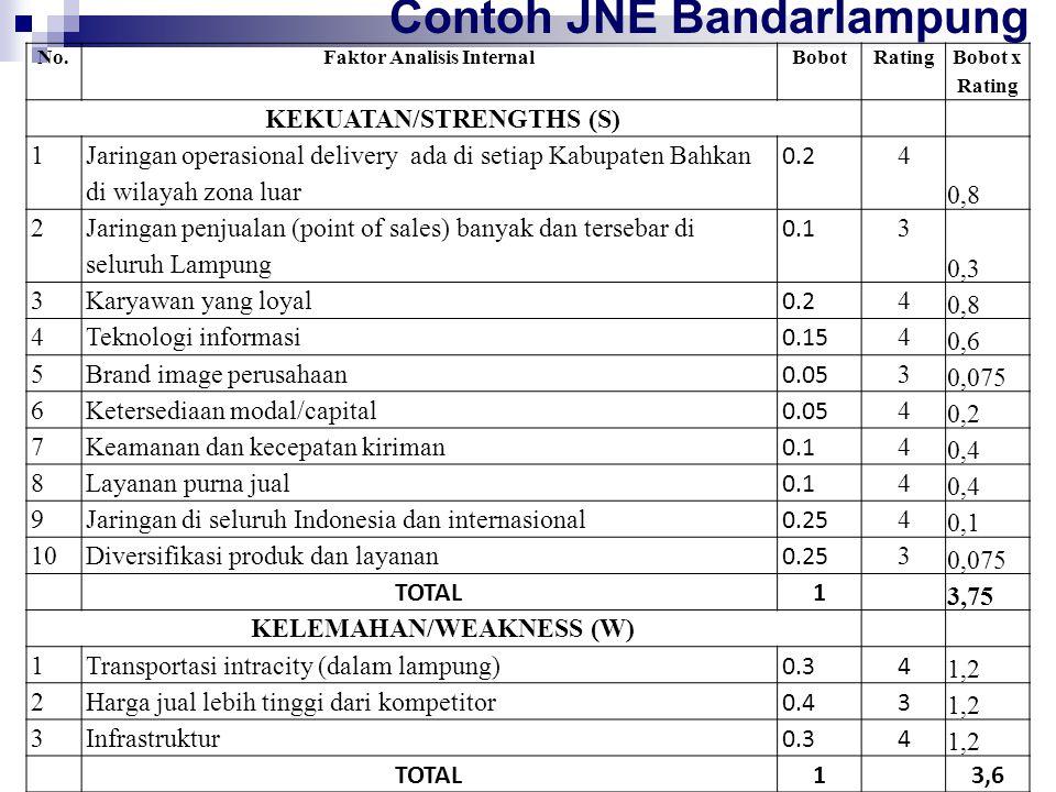 No.Faktor Analisis InternalBobot Rating Bobot x Rating KEKUATAN/STRENGTHS (S) 1 Jaringan operasional delivery ada di setiap Kabupaten Bahkan di wilaya