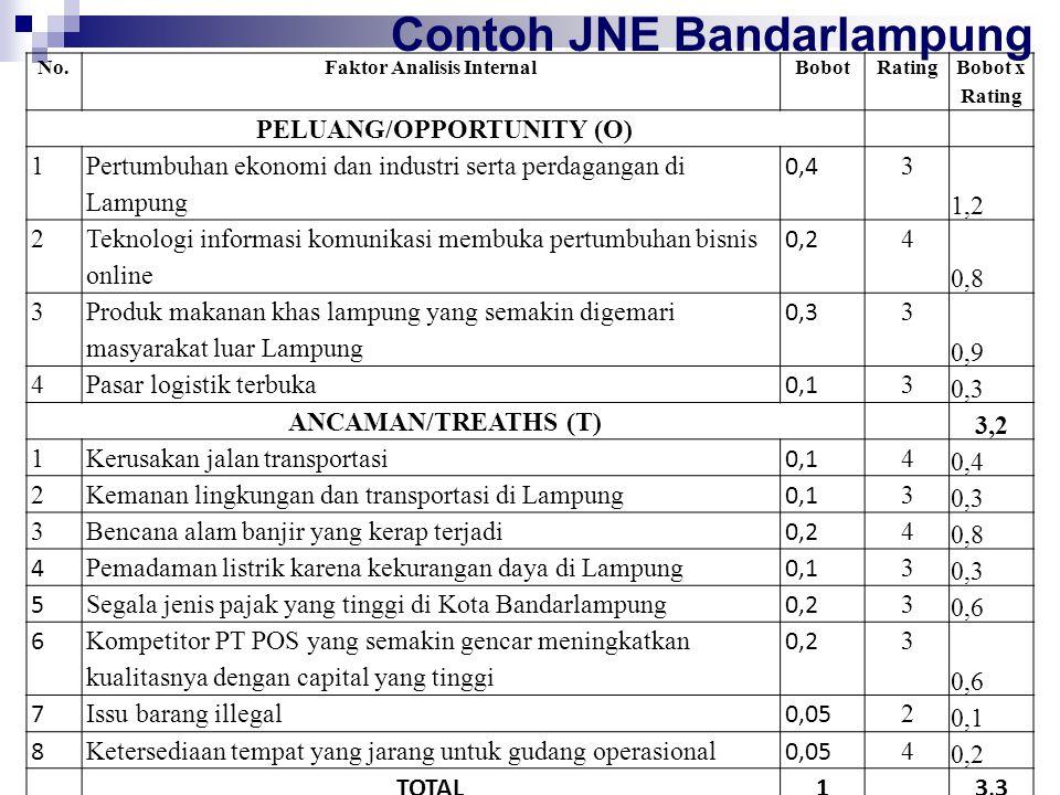 No.Faktor Analisis InternalBobot Rating Bobot x Rating PELUANG/OPPORTUNITY (O) 1 Pertumbuhan ekonomi dan industri serta perdagangan di Lampung 0,4 3 1
