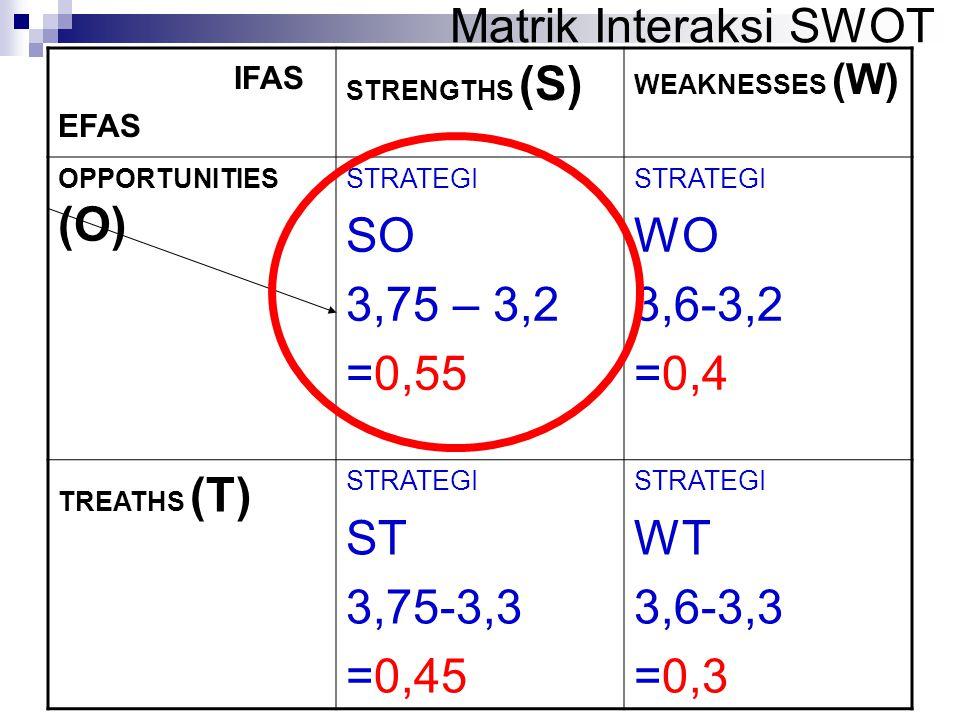 Matrik Interaksi SWOT IFAS EFAS STRENGTHS (S) WEAKNESSES (W) OPPORTUNITIES (O) STRATEGI SO 3,75 – 3,2 =0,55 STRATEGI WO 3,6-3,2 =0,4 TREATHS (T) STRAT