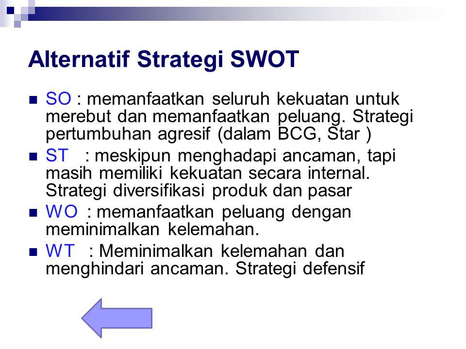 Alternatif Strategi SWOT SO : memanfaatkan seluruh kekuatan untuk merebut dan memanfaatkan peluang. Strategi pertumbuhan agresif (dalam BCG, Star ) ST