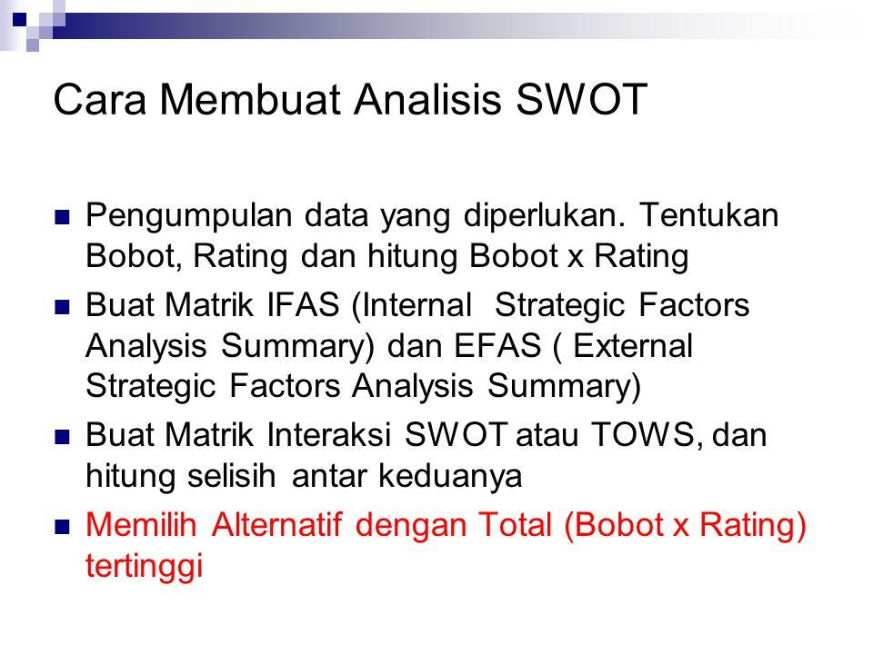 Cara Membuat Analisis SWOT Pengumpulan data yang diperlukan. Tentukan Bobot, Rating dan hitung Bobot x Rating Buat Matrik IFAS (Internal Strategic Fac
