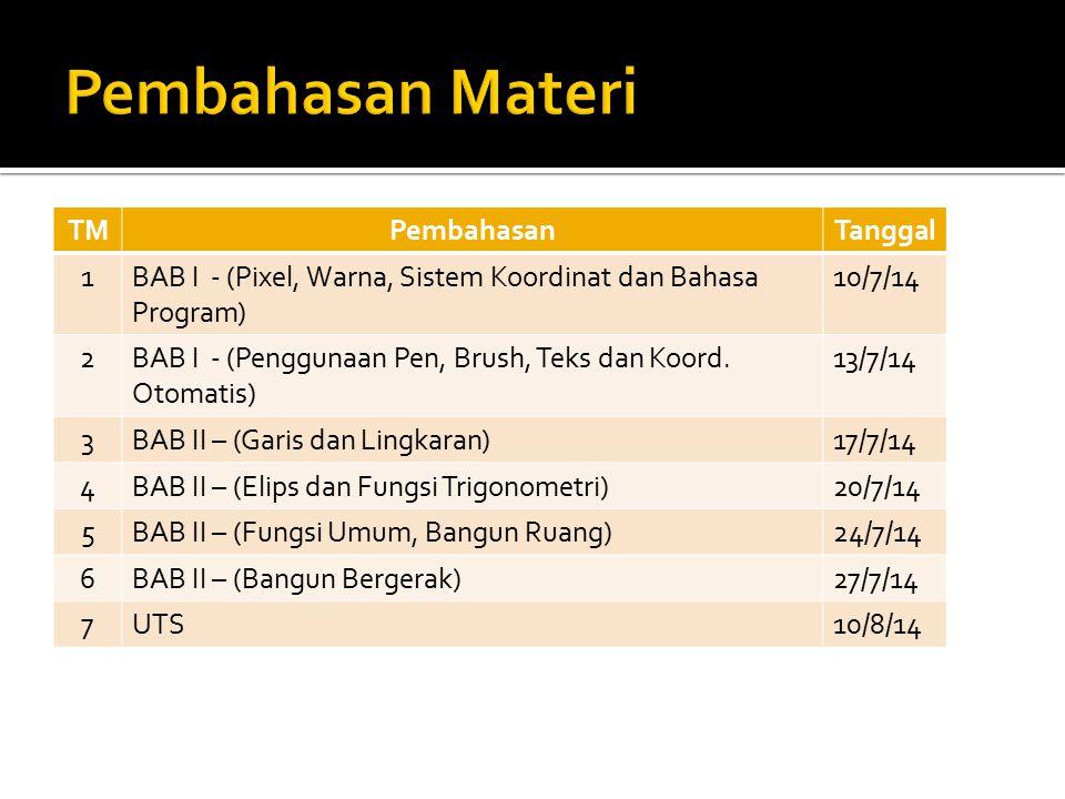 TMPembahasanTanggal 1BAB I - (Pixel, Warna, Sistem Koordinat dan Bahasa Program) 10/7/14 2BAB I - (Penggunaan Pen, Brush, Teks dan Koord. Otomatis) 13