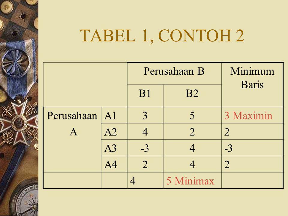 TABEL 1, CONTOH 2 Perusahaan BMinimum Baris B1B2 Perusahaan A A1353 Maximin A2422 A3-34 A4242 45 Minimax