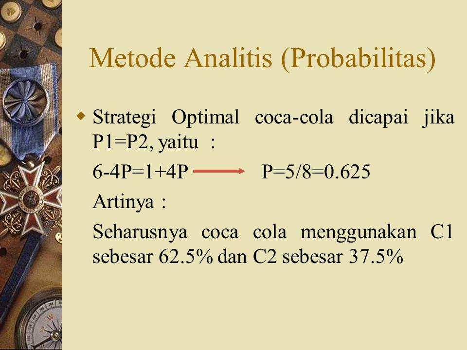 Metode Analitis (Probabilitas)  Strategi Optimal coca-cola dicapai jika P1=P2, yaitu : 6-4P=1+4P P=5/8=0.625 Artinya : Seharusnya coca cola menggunakan C1 sebesar 62.5% dan C2 sebesar 37.5%