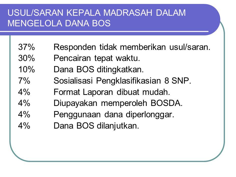 USUL/SARAN KEPALA MADRASAH DALAM MENGELOLA DANA BOS 37% Responden tidak memberikan usul/saran.