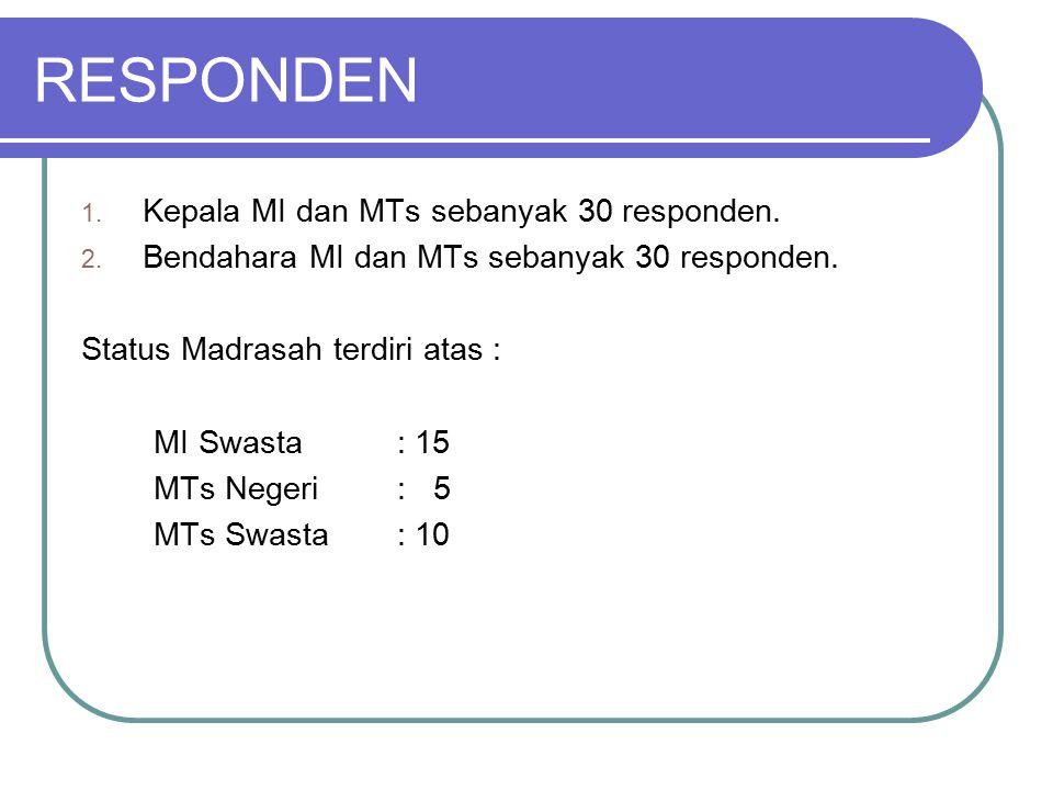 RESPONDEN 1.Kepala MI dan MTs sebanyak 30 responden.
