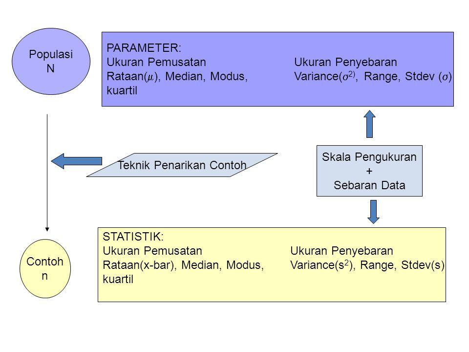 Populasi N Contoh n PARAMETER: Ukuran PemusatanUkuran Penyebaran Rataan(  ), Median, Modus, Variance(  2), Range, Stdev (  ) kuartil STATISTIK: Ukuran PemusatanUkuran Penyebaran Rataan(x-bar), Median, Modus, Variance(s 2 ), Range, Stdev(s) kuartil Teknik Penarikan Contoh Skala Pengukuran + Sebaran Data