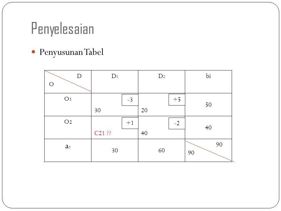 Penyelesaian Penyusunan Tabel D O D1D1 D2D2 bi O1O1 3020 50 O2O2 C21 ??40 a1a1 3060 90 -3 +5 +1 -2