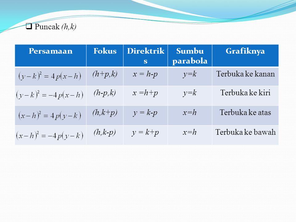  Puncak (h,k) PersamaanFokusDirektrik s Sumbu parabola Grafiknya (h+p,k)x = h-py=kTerbuka ke kanan (h-p,k)x =h+py=kTerbuka ke kiri (h,k+p)y = k-px=hT