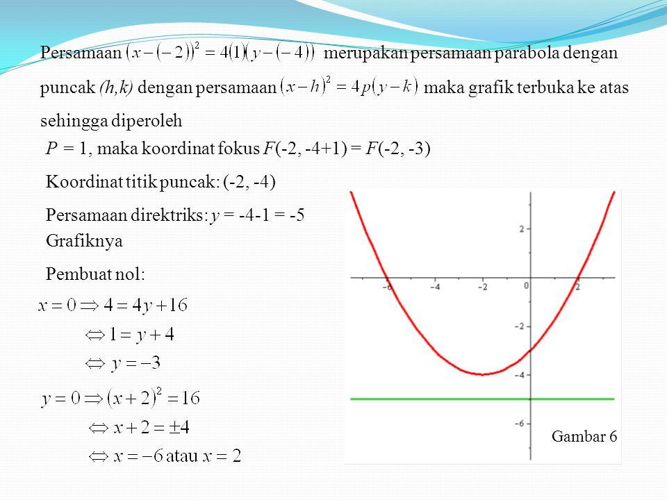 Persamaanmerupakan persamaan parabola dengan puncak (h,k) dengan persamaanmaka grafik terbuka ke atas sehingga diperoleh P = 1, maka koordinat fokus F