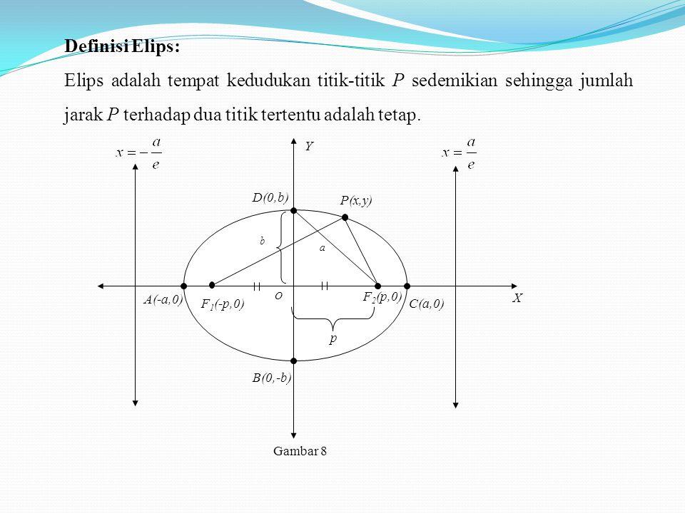 Definisi Elips: Elips adalah tempat kedudukan titik-titik P sedemikian sehingga jumlah jarak P terhadap dua titik tertentu adalah tetap. O X Y D(0,b)