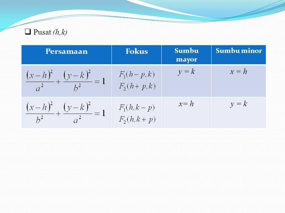  Pusat (h,k) PersamaanFokus Sumbu mayor Sumbu minor y = kx = h y = k