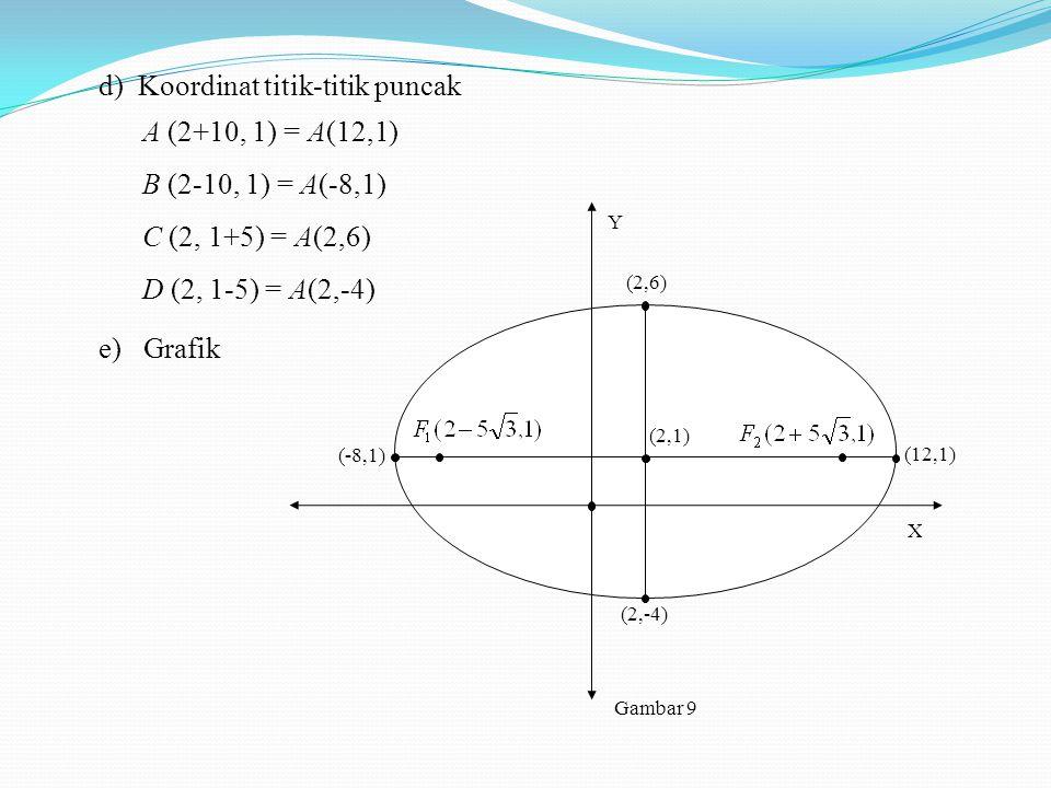 d)Koordinat titik-titik puncak A (2+10, 1) = A(12,1) B (2-10, 1) = A(-8,1) C (2, 1+5) = A(2,6) D (2, 1-5) = A(2,-4) Y Gambar 9 X (2,6) (2,-4) (2,1) (1