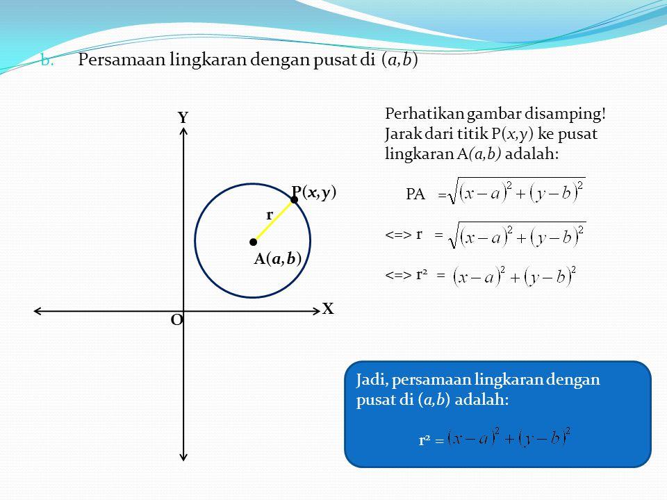 b. Persamaan lingkaran dengan pusat di (a,b) Y r O X P(x,y) A(a,b) Perhatikan gambar disamping! Jarak dari titik P(x,y) ke pusat lingkaran A(a,b) adal