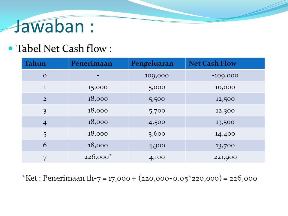 Jawaban : Tabel Net Cash flow : *Ket : Penerimaan th-7 = 17,000 + (220,000- 0.05*220,000) = 226,000 TahunPenerimaanPengeluaranNet Cash Flow 0-109,000-