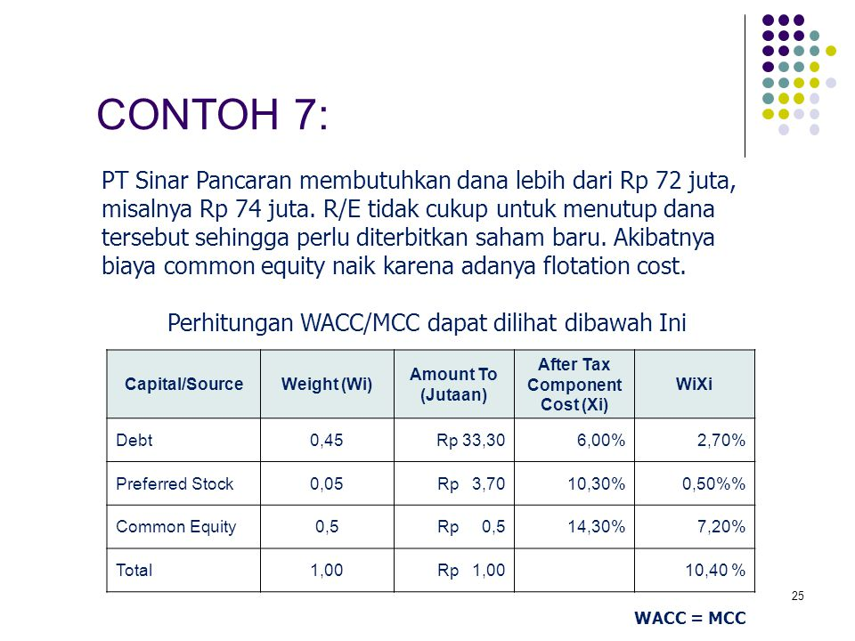 25 Capital/SourceWeight (Wi) Amount To (Jutaan) After Tax Component Cost (Xi) WiXi Debt0,45Rp 33,306,00%2,70% Preferred Stock0,05Rp 3,7010,30%0,50% Co