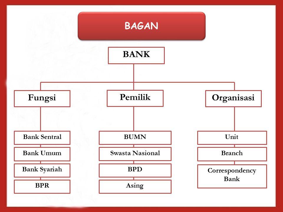 BAGAN BANK Fungsi Pemilik Organisasi Bank Sentral Bank Umum Bank Syariah BUMN Swasta Nasional BPD BPRAsing Unit Branch Correspondency Bank