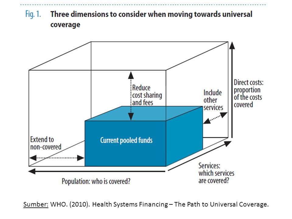 Sumber: WHO. (2010). Health Systems Financing – The Path to Universal Coverage.