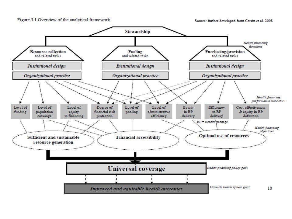 Hambatan2 dalam Pendanaan 1.Tidak ada Kebijakan 2.Kebijakan kurang memadai 3.Kebijakan2 yg bertentangan 4.Penegakan kebijakan lemah 5.Kapasitas organisasi lemah 6.Hubungan antar-organisasi kurang berfungsi Sumber: Mathauer, I., & Carrin, G.