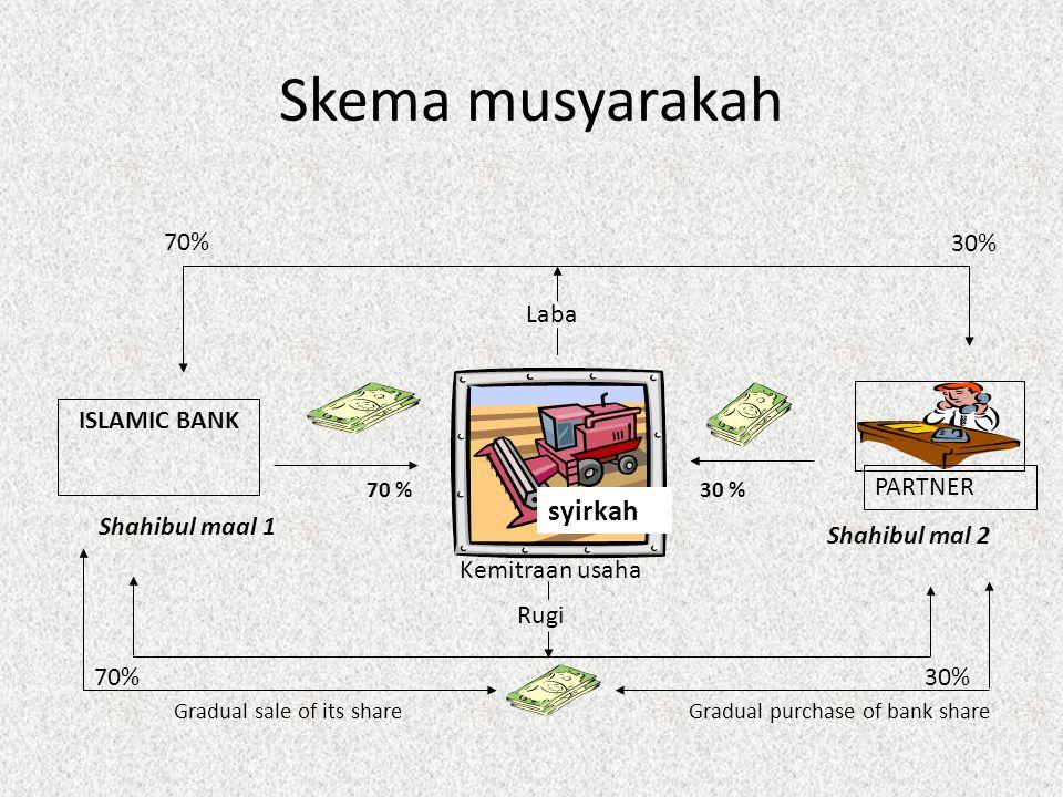 Skema musyarakah Shahibul maal 1 Shahibul mal 2 Kemitraan usaha 70% 30% Laba Rugi 30% 70 % syirkah Gradual purchase of bank share ISLAMIC BANK PARTNER
