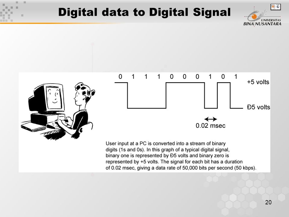 20 Digital data to Digital Signal