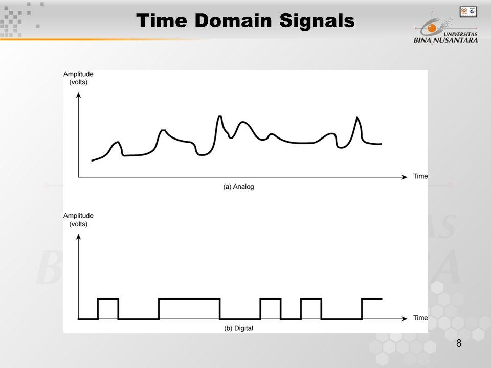 9 Periodic Signals