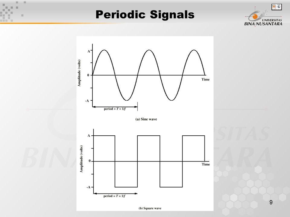 20 Digital data to Digital Signal