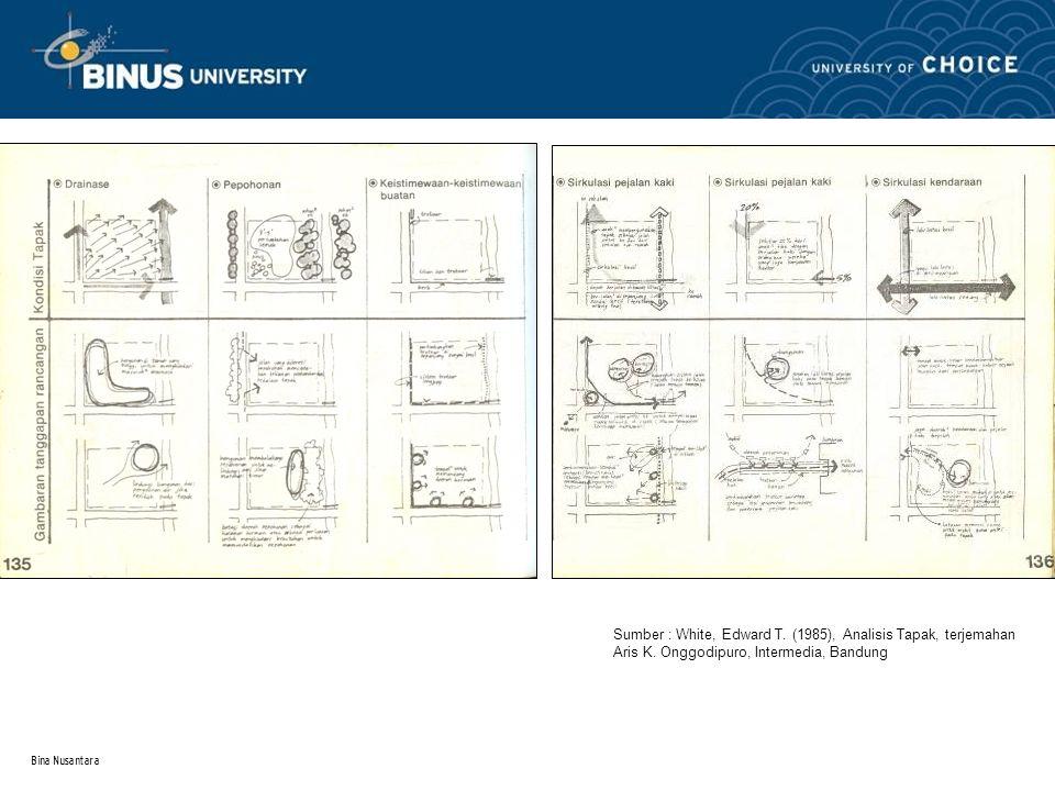 Sumber : White, Edward T. (1985), Analisis Tapak, terjemahan Aris K. Onggodipuro, Intermedia, Bandung
