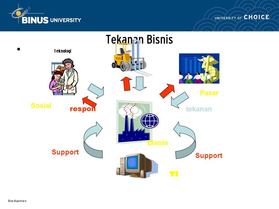 Bina Nusantara Tekanan Bisnis Teknologi Sosial Pasar TI Bisnis Support tekanan respon
