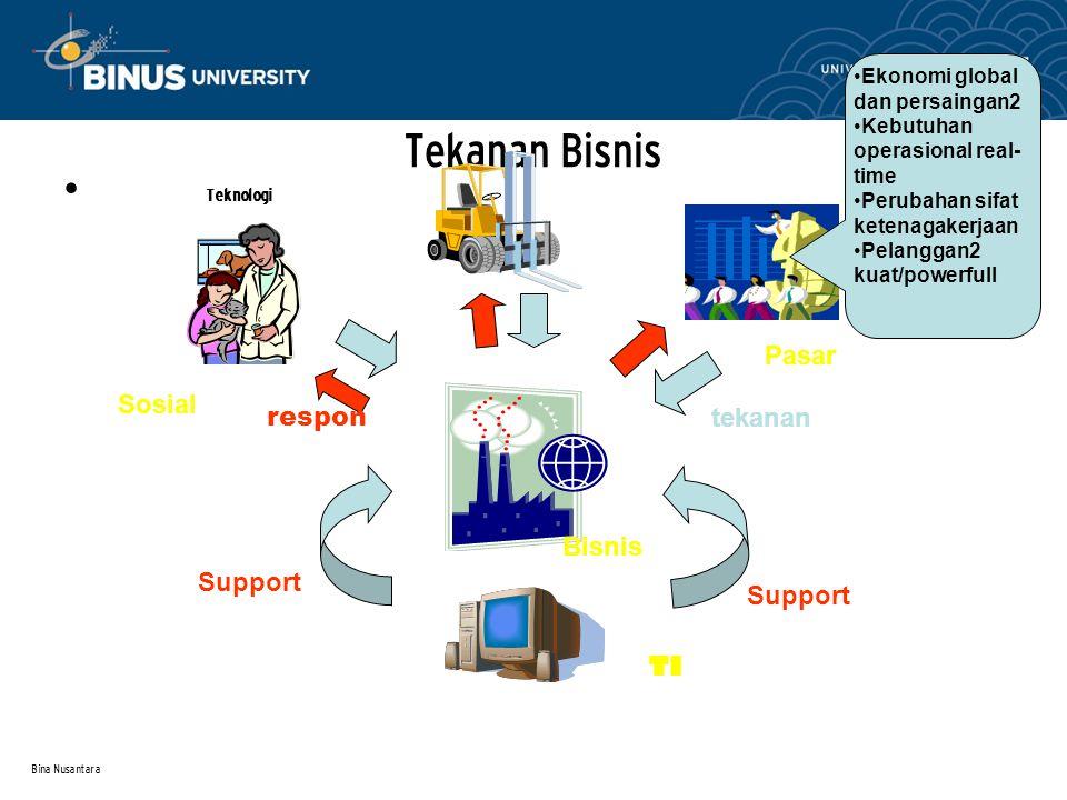 Bina Nusantara Tekanan Bisnis Teknologi Sosial Pasar TI Bisnis Support tekanan respon Ekonomi global dan persaingan2 Kebutuhan operasional real- time Perubahan sifat ketenagakerjaan Pelanggan2 kuat/powerfull