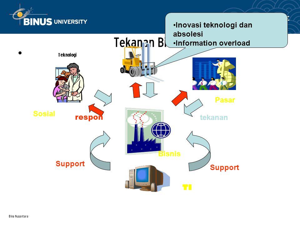 Bina Nusantara Tekanan Bisnis Teknologi Sosial Pasar TI Bisnis Support tekanan respon Inovasi teknologi dan absolesi Information overload