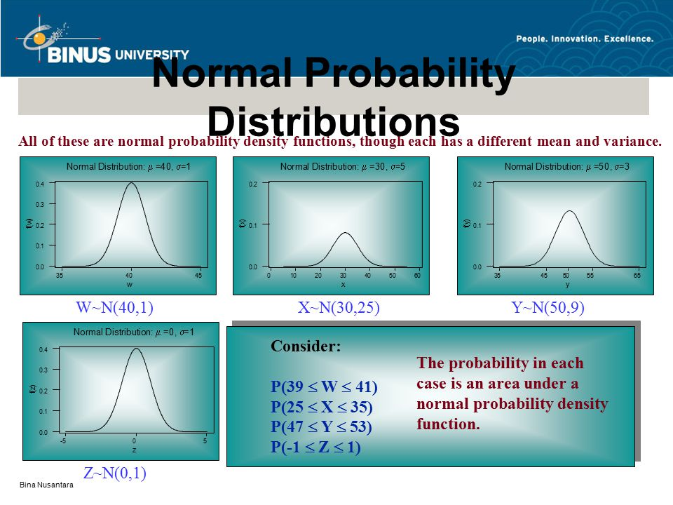 Bina Nusantara All of these are normal probability density functions, though each has a different mean and variance.