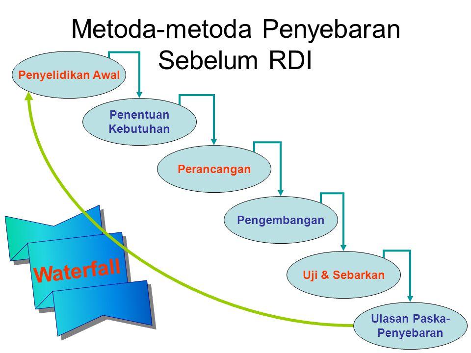 Metoda-metoda Penyebaran Sebelum RDI Perencanaan Arsitektur dan Sistem Perancanga & Analisis Implementasi Teknologi Penyebaran dan Pengujian
