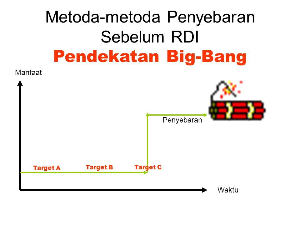 Metoda-metoda Penyebaran Sebelum RDI Pendekatan Big-Bang Manfaat Waktu Target A Target BTarget C Penyebaran