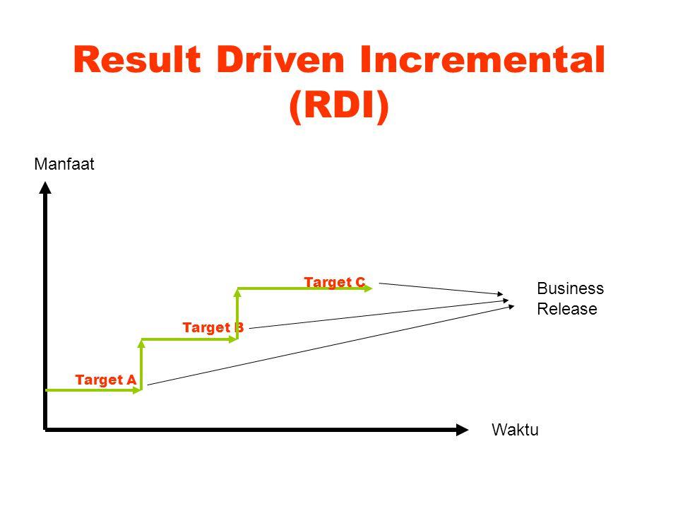 Dasar-dasar RDI Sasaran & tujuan menjadi dasar sepanjang penyebaran sistem (komunikasi antar-staf penjualan harus intensif, karena itu mereka harus bisa mengakses Intranet melalui PDA-nya masing-masing) Hasil yang bertahap dan independen satu sama lain (tahap I: forum diskusi, tahap 2: agen cerdas untuk pencarian dokumen, tahap 3:…..) Perancanaan software dan organisasional harus jelas pada setiap tahap Jadwal implementasi yang intensif Tindak lanjut yang didorong hasil (komunikasi melalui PDA tidak berjalan karena langkanya hotspot, staf penjualan harus mengalokasikan 1 jam setiap harinya untuk mengakses Intranet melalui warnet terdekat)