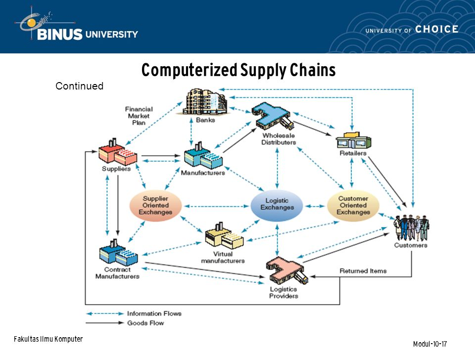 Fakultas Ilmu Komputer Modul-10-17 Continued Computerized Supply Chains