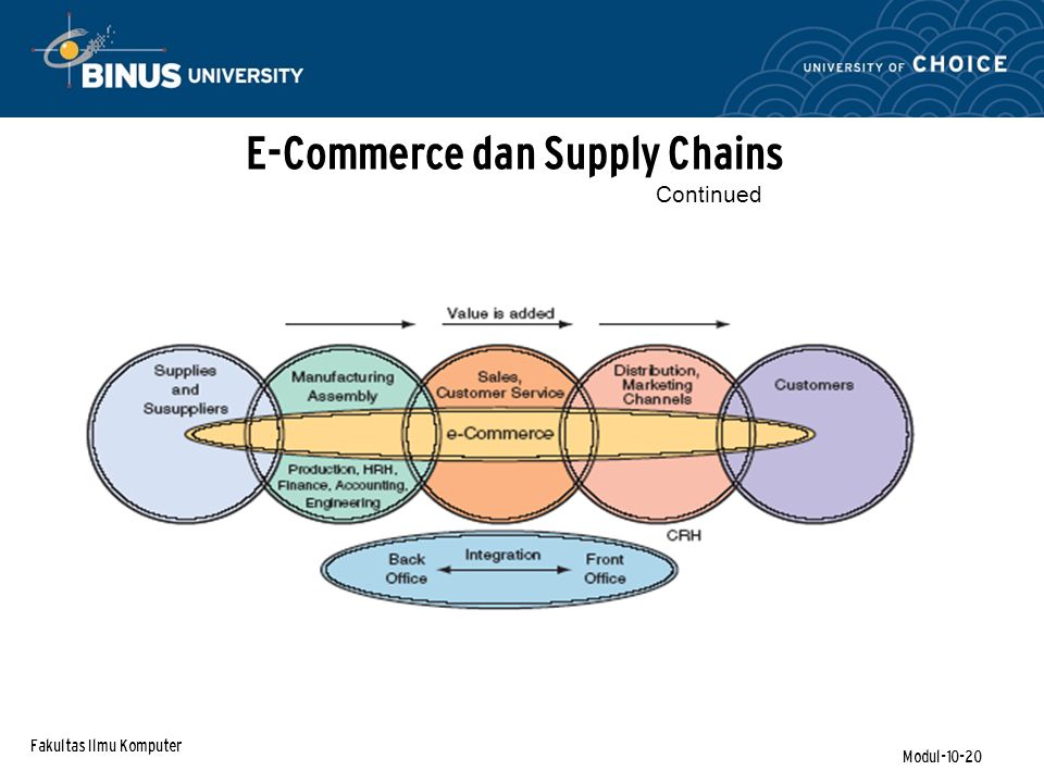 Fakultas Ilmu Komputer Modul-10-20 E-Commerce dan Supply Chains Continued