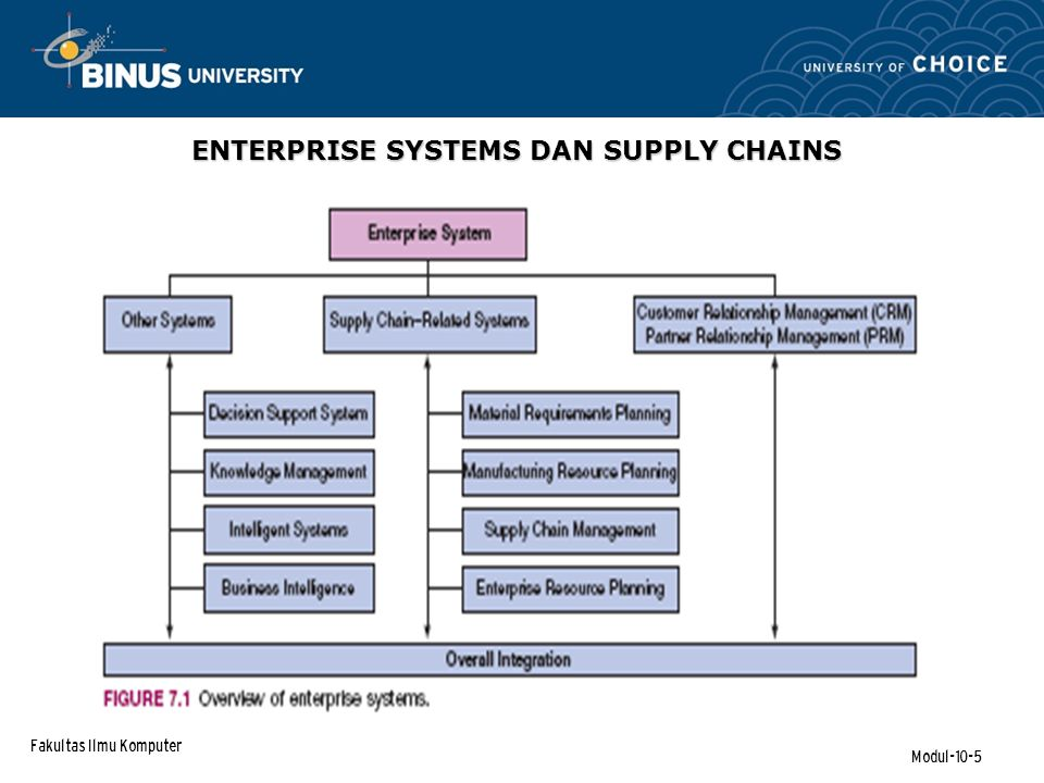 Fakultas Ilmu Komputer Modul-10-36 Computerized Supply Chains