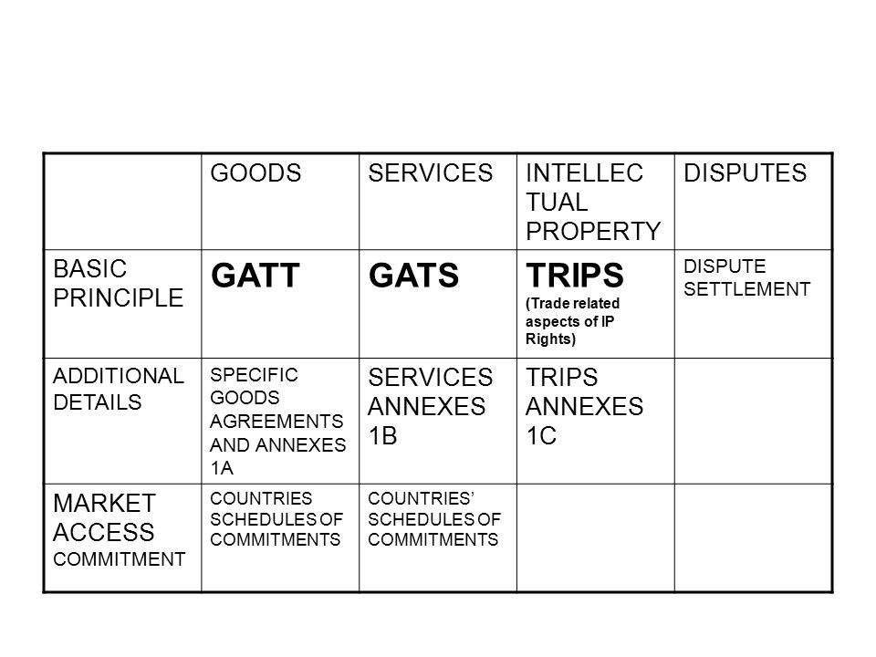 GOODSSERVICESINTELLEC TUAL PROPERTY DISPUTES BASIC PRINCIPLE GATTGATSTRIPS (Trade related aspects of IP Rights) DISPUTE SETTLEMENT ADDITIONAL DETAILS SPECIFIC GOODS AGREEMENTS AND ANNEXES 1A SERVICES ANNEXES 1B TRIPS ANNEXES 1C MARKET ACCESS COMMITMENT COUNTRIES SCHEDULES OF COMMITMENTS COUNTRIES' SCHEDULES OF COMMITMENTS