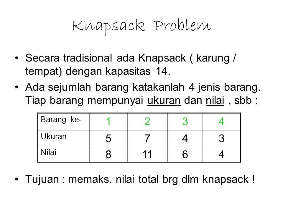 Knapsack Problem Secara tradisional ada Knapsack ( karung / tempat) dengan kapasitas 14. Ada sejumlah barang katakanlah 4 jenis barang. Tiap barang me