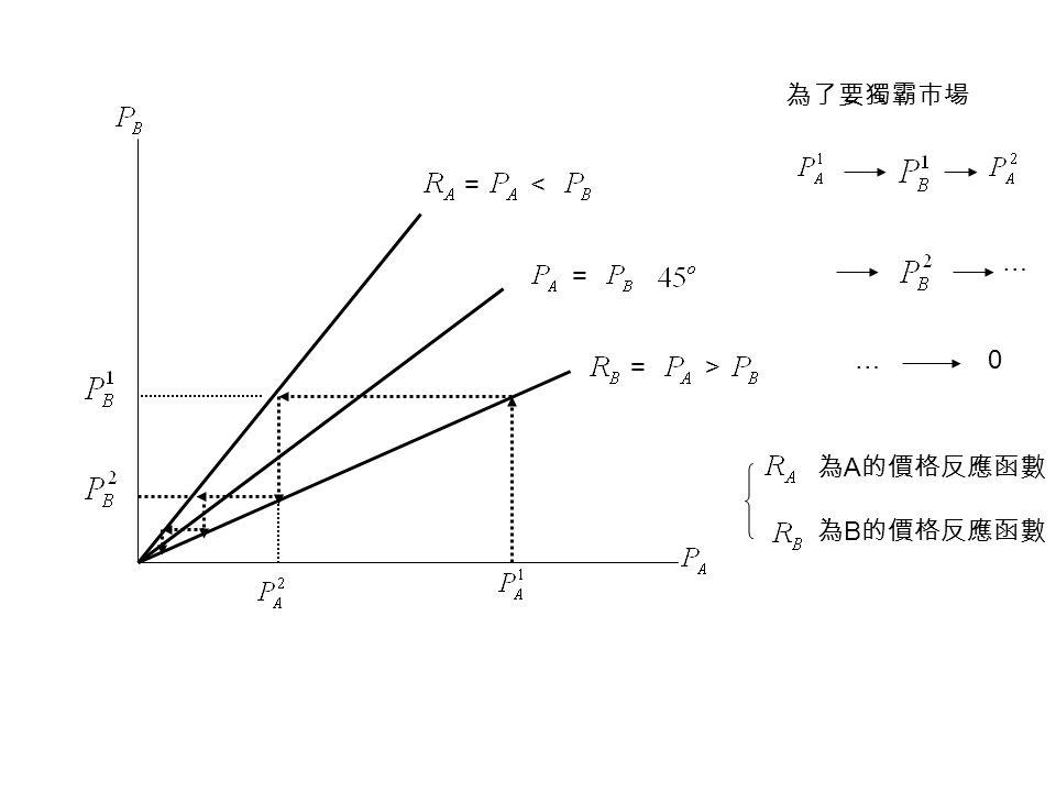 = = =< > 為了要獨霸市場 0 … … 為 A 的價格反應函數 為 B 的價格反應函數